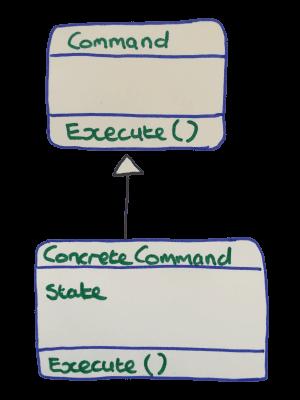 Command Pattern UML